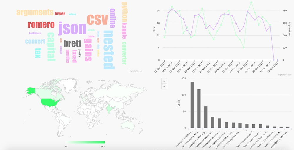 visual analytics organic search console